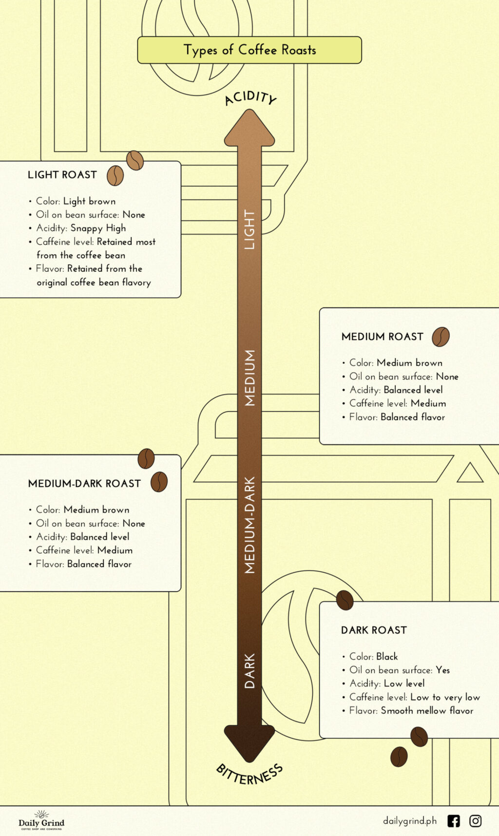 infographic on types of coffee roasts